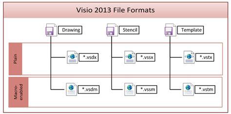 what is visio file extension visio 2013 file formats bvisual for interested