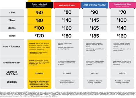 sprint home phone plans sprint kills its half your bill promo in favor of 50
