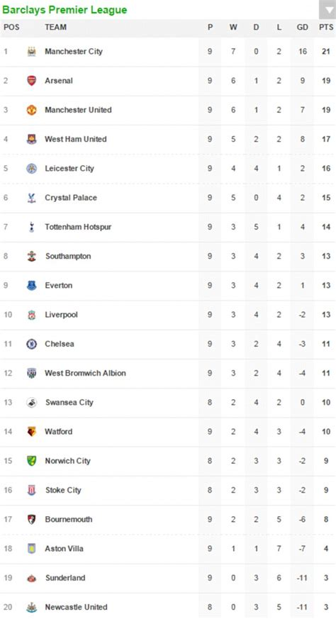 epl table match barclays premier league table and match fixtures