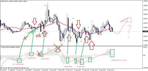 pattern grafici trading grafici forex opzioni binarie tecnica 171 brokers italiani