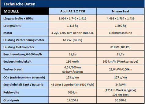 Audi A2 Technische Daten by Strom Oder Benzin Eine Glaubensfrage Motor Kritik De