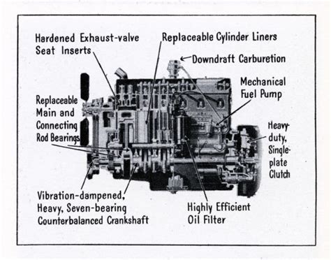 wisconsin basic engine diagram pictures get free image