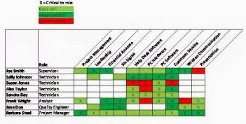 the knowledgesmart creating a company skills matrix