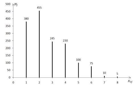 diagramme de dispersion excel 2010 statistique descriptive univari 233 e exercice exercice