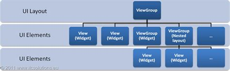 Android Architecture Components by Android Tutorial 4 Procedural Vs Declarative Design