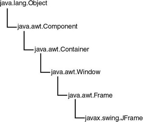 que es la layout javahispano portada curso de programaci 243 n java vii el
