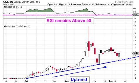Profit Canopies Canopy Growth Corp Awaiting A Bullish Pattern In Cgc Stock