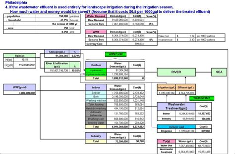 What Is A Spreadsheet Model by Projects
