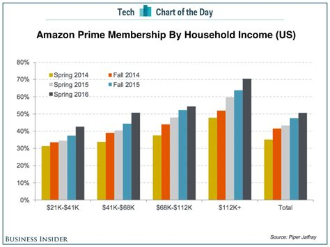 amazon household amazon prime penetration by household income business
