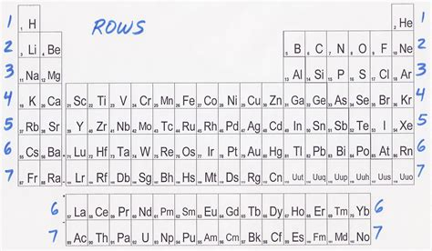 the rows of the periodic table are new periodic table properties of families periodic