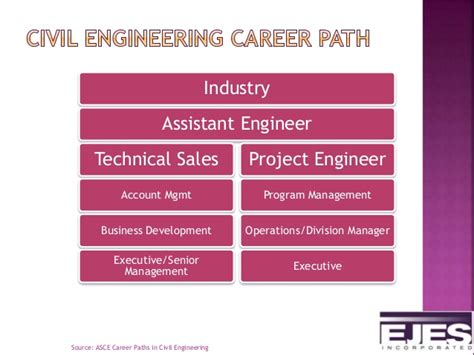Career Paths For An Engineer With Mba by Civil Engineering As A Career