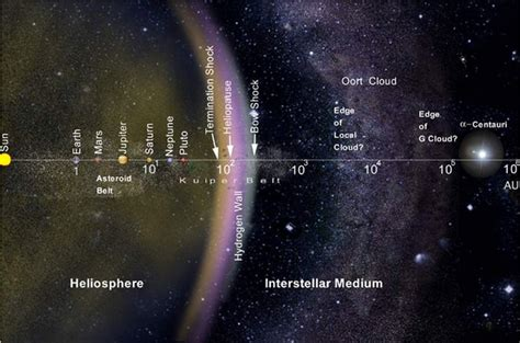 size of solar system in light years what is the oort cloud universe today