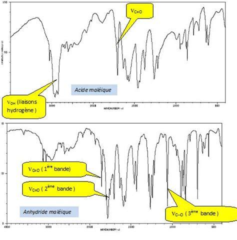 Ir L by Spectroscopie Ir Et Rmn