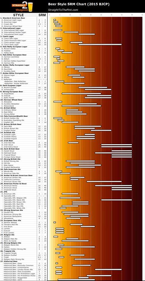 srm color chart styles srm chart 2 the pint