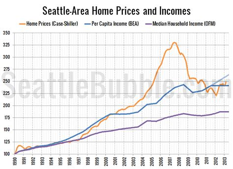 seattle area price to income ratio near historic average