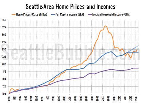 seattle area price to income ratio near historic average