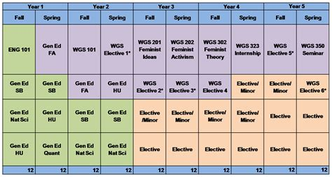 College Credit Hours Formula Wgs Course Plans Neiu College Of Arts And Sciences