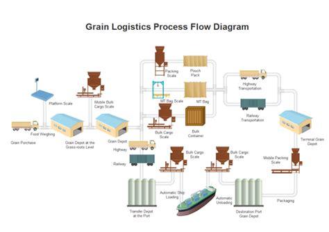 Grain Logistics PFD   Free Grain Logistics PFD Templates
