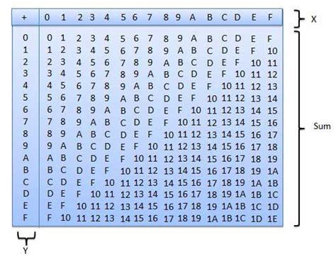 base 4 addition table hexadecimal arithmetic
