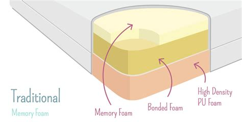the memory foam mattress explained