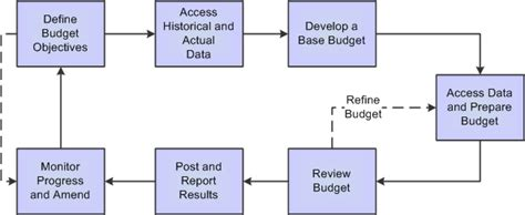 budget process flowchart peoplesoft planning and budgeting 9 1 peoplebook