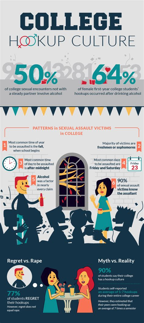 american hookup the new culture of on cus the new b a bachelor of alcoholism infographic