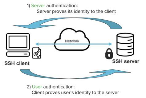 for ssh configure ssh key based secure authentication ssh