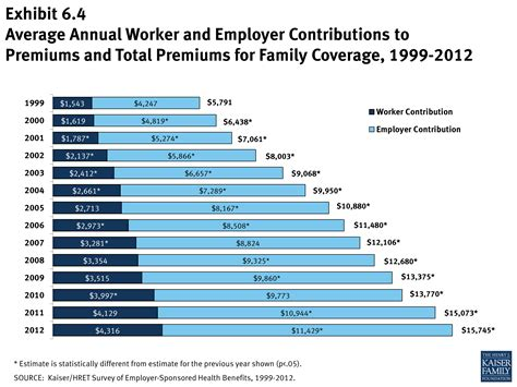 average house insurance cost scott o meter bring state employee health insurance costs in line with the u s