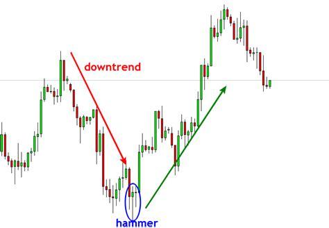 candlestick pattern hammer charts 101 hammer vs hanging man tradermentality