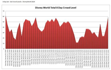 Disney Attendance Calendar Crowd Calendar February Disneyland Calendar Template 2016