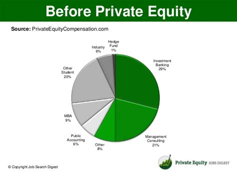 Equity Mba Internship by How To Get A Equity
