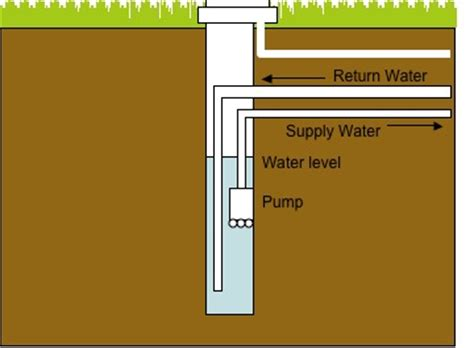 The 4 Differences Between Geothermal Standing Column Well and Closed Loop Systems   HeatSpring