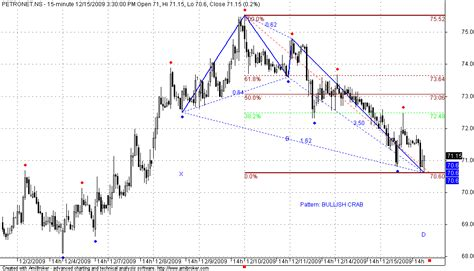 crab pattern trading harmonic pattern zmarketcalls
