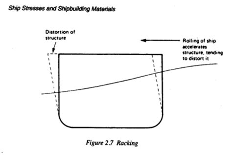 Racking Stress by Ship Stress Marine Engineering