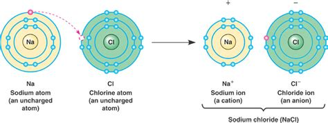ionic tutorial with exles ionic and covalent bonding animation ionic bonding formed