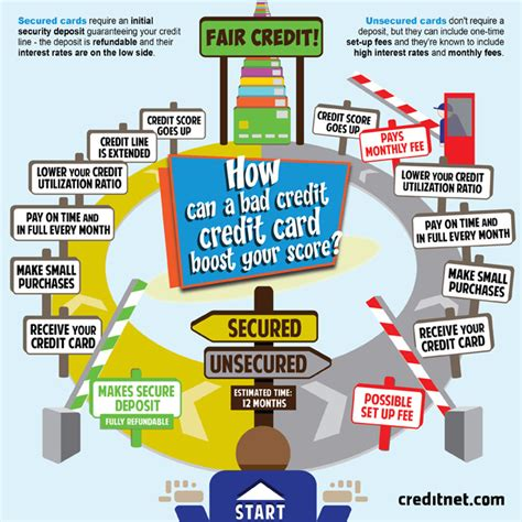 can a person with bad credit buy a house infographic how can a bad credit credit card boost your