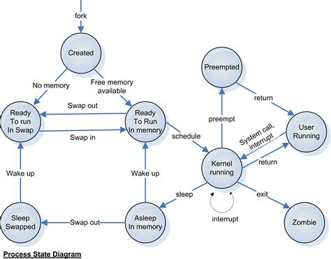 process states in operating system with diagrams unix process state diagram best free home design