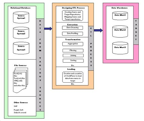 etl requirements template etl concepts learndatamodeling