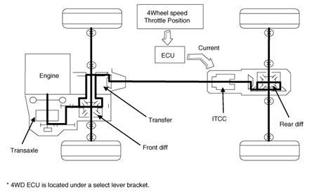 kia sportage 4wd ecu flow diagram 4wd system