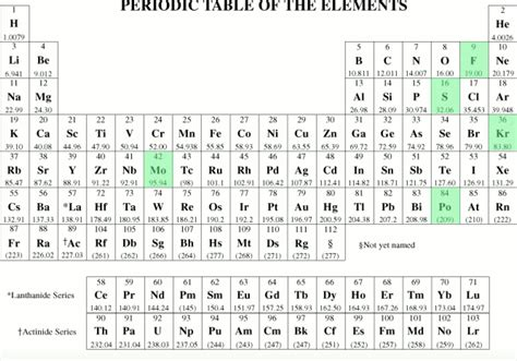 Gases On Periodic Table by List Of Gases In The Periodic Table Periodic Table Of The