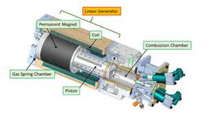 Car Engine Electric Generator Toyota Developing Free Piston Engine Linear Generator For
