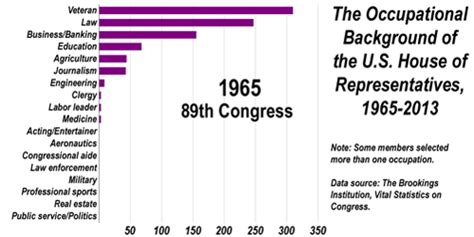 How Many In The House Of Representatives by Why So Many Lawyers Occupational Backgrounds In Congress