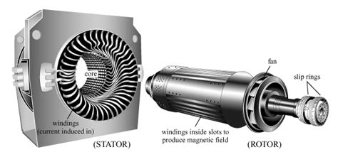 Electric Motor Rotor by Two Major Parts Of Electric Motor Stator And Rotor