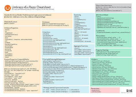 razor cheat sheet quick reference cvbnet syntax umbraco v6 mvc razor cheatsheets our umbraco org