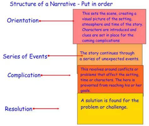struktur text biography bahasa inggris contoh narrative text 35 contoh narrative text singkat