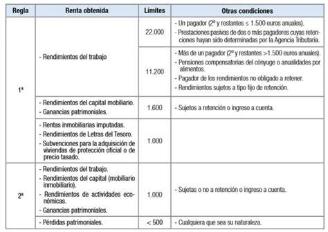 ingresos que no tributan declaracion de la renta declaraci 243 n de la renta preguntas frecuentes rankia