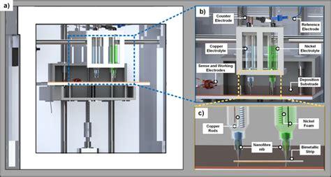 multi metal  printing   desktop electrochemical