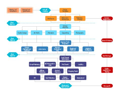 %name Media Flowchart Template Download   PowerPoint Flow Chart Template   SketchBubble