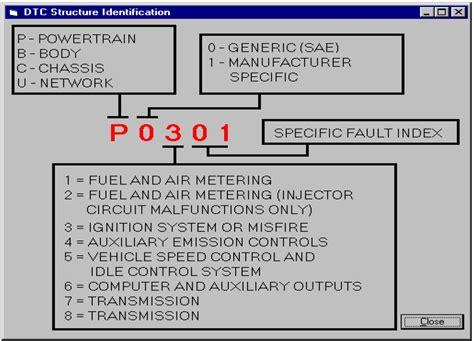 bmw mini fault codes list codigos de falla o error en un autom 243 vil mec 225 nica b 225 sica