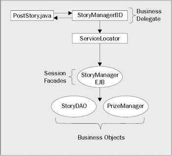business delegate pattern java exle managing business logic with struts introduction